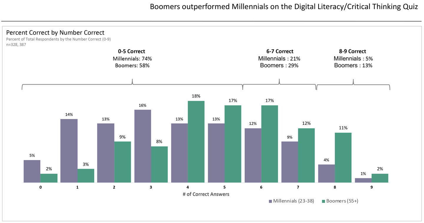 A chart showing that Baby Boomers (age 55+) outperformed Millennials (age 23 to 38) on the Digital Literal/Critical Thinking Quiz.  					74% of Millennials correctly answered 5 or fewer questions;  					55% of Boomers correctly answered 5 or fewer questions.  					21% of Millennials answered 6 to 7 questions correctly;  					29% of Boomers answered 6 to 7 questions correctly.  					5% of Millennials answered 8 to 9 questions correctly;  					13% of Boomers answered 8 to 9 questions correctly.  					5% of Millennials correctly answered 0 questions;  					2% of Boomers correctly answered 0 questions.  					14% of Millennials answered 1 question correctly;  					3% of Boomers answered 1 question correctly.  					13% of Millennials answered 2 questions correctly;  					9% of Boomers answered 2 questions correctly.  					16% of Millennials answered 3 questions correctly;  					8% of Boomers answered 3 questions correctly.  					13% of Millennials answered 4 questions correctly;  					18% of Boomers answered 4 questions correctly.  					13% of Millennials answered 5 questions correctly;  					17% of Boomers answered 5 questions correctly.  					12% of Millennials answered 6 questions correctly;  					17% of Boomers answered 6 questions correctly.  					9% of Millennials answered 7 questions correctly;  					12% of Boomers answered 7 questions correctly.  					4% of Millennials answered 8 questions correctly;  					11% of Boomers answered 8 questions correctly.  					1% of Millennials answered 9 questions correctly;  					2% of Boomers answered 9 questions correctly.